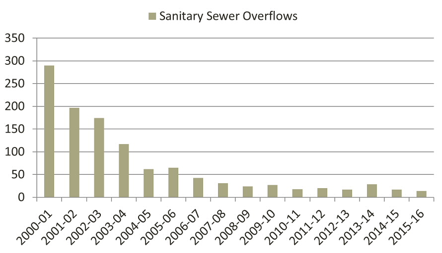 Reduced Sewer Overflows