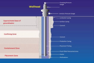 wellhead overview