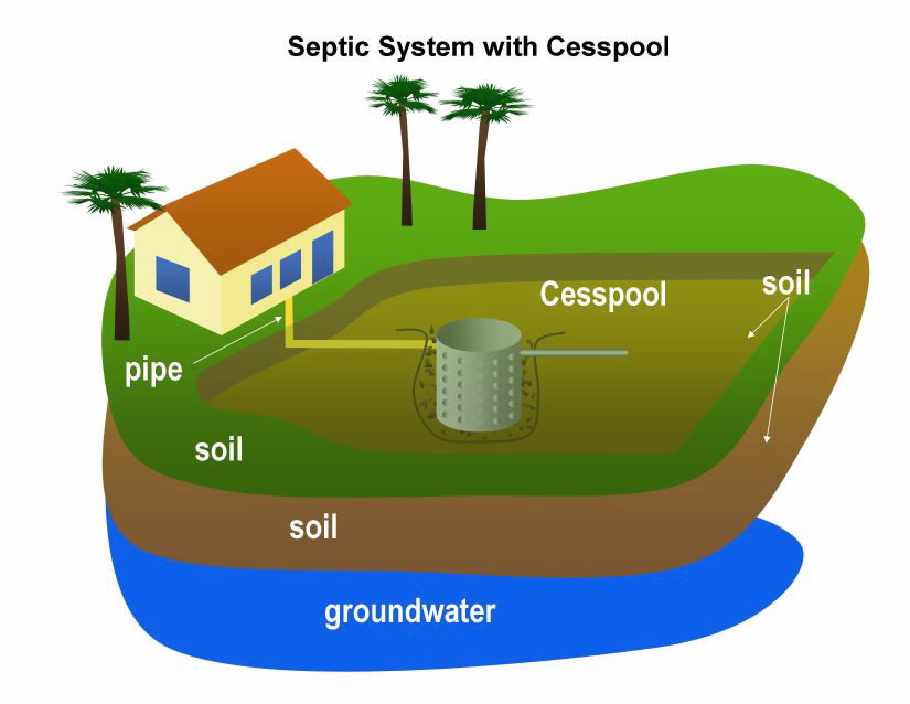 Septic System with Cesspool TEXT