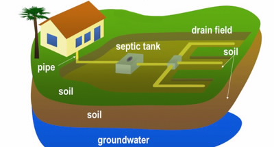 Septic Systems and Private Sewers